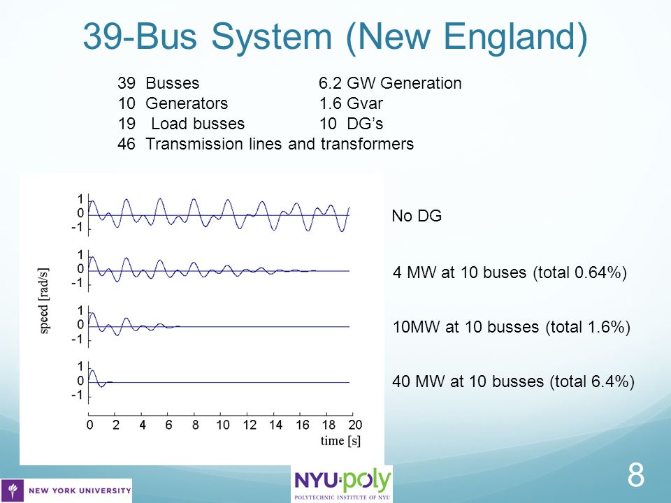 39-Bus System (New England) 39 Busses6.2 GW Generation 10 Generators 1.6 Gvar 19Load busses10 DG's 46 Transmission lines and transformers 40 MW at 10