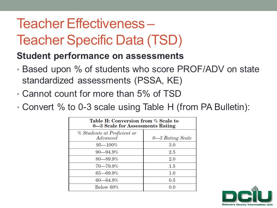 Student performance on assessments Based upon % of students who score PROF/ADV on state standardized assessments (PSSA, KE) Cannot count for more than 5% of TSD Convert % to 0-3 scale using Table H (from PA Bulletin):