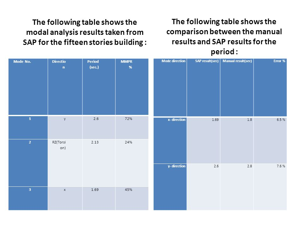 The following table shows the modal analysis results taken from SAP for the fifteen stories building : Mode No. Directio n Period (sec.) MMPR % 1y2.67