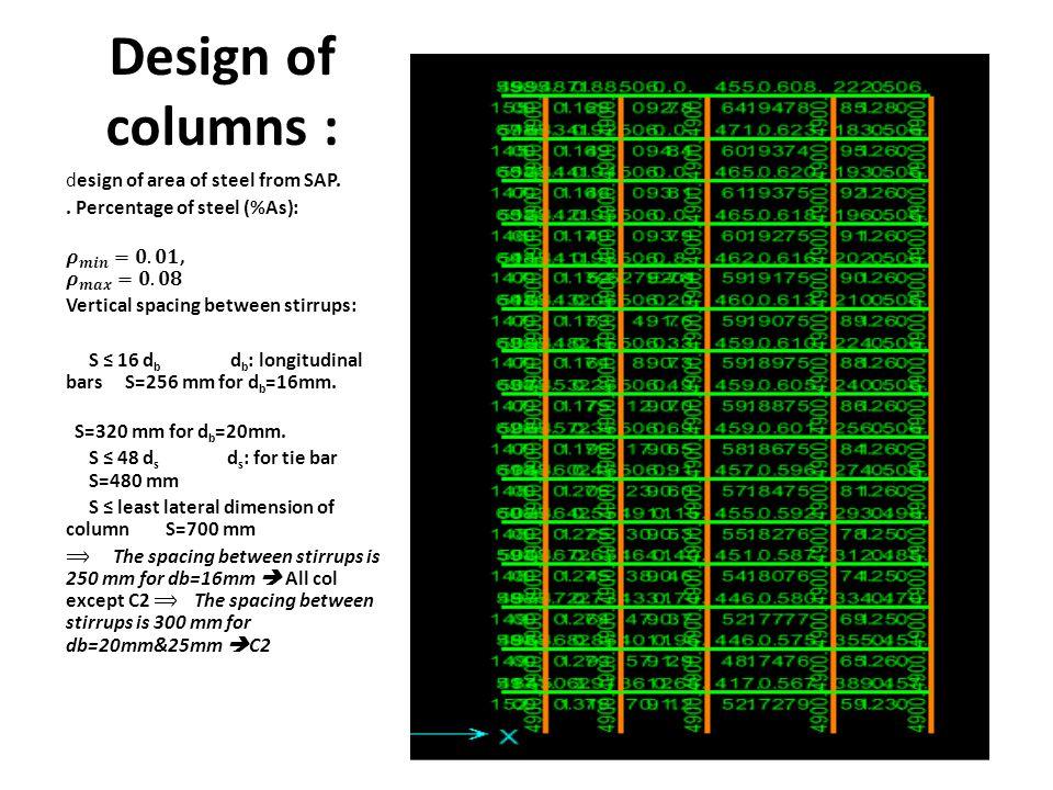 Design of columns :