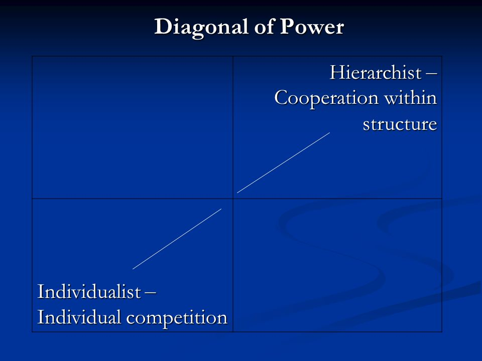 Hierarchist – Cooperation within structure Individualist – Individual competition Diagonal of Power