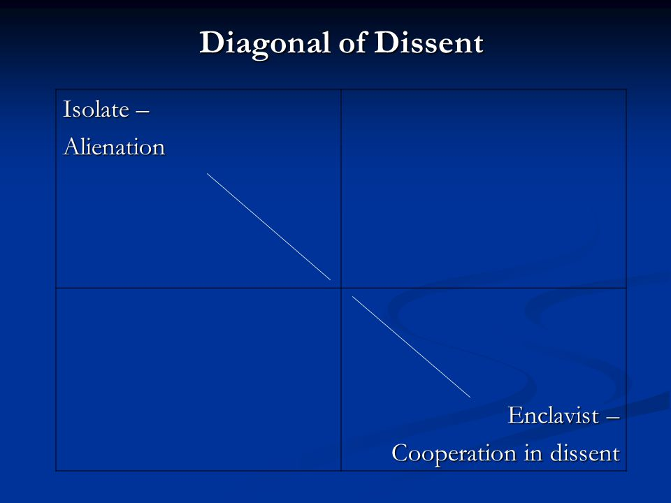 Isolate – Alienation Enclavist – Cooperation in dissent Diagonal of Dissent