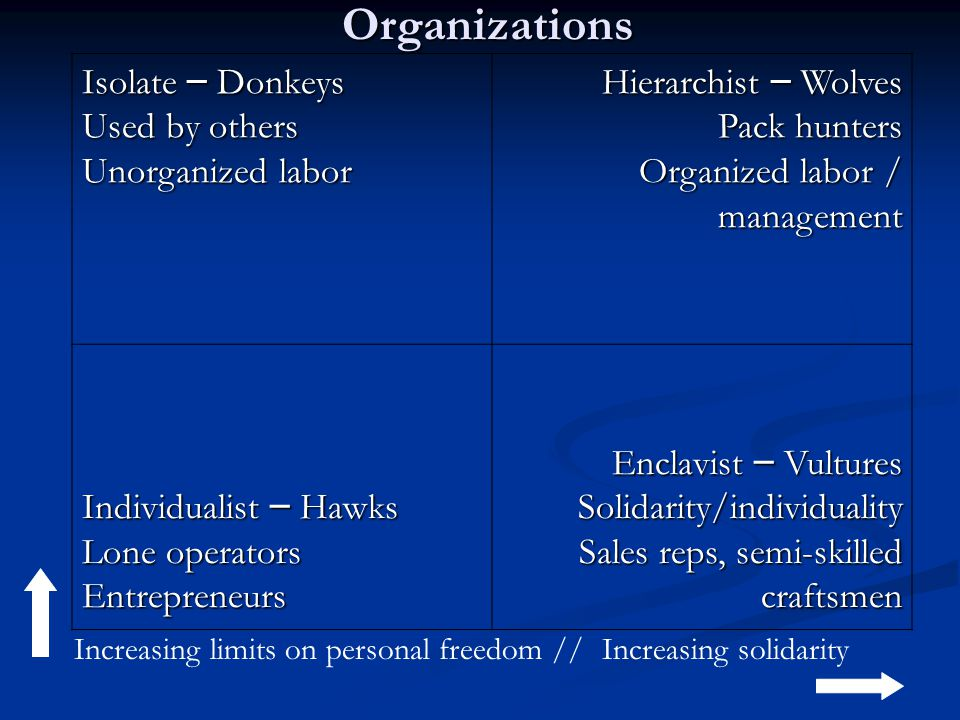 Isolate – Donkeys Used by others Unorganized labor Hierarchist – Wolves Pack hunters Organized labor / management Individualist – Hawks Lone operators Entrepreneurs Enclavist – Vultures Solidarity/individuality Sales reps, semi-skilled craftsmen Increasing limits on personal freedom //Increasing solidarityOrganizations
