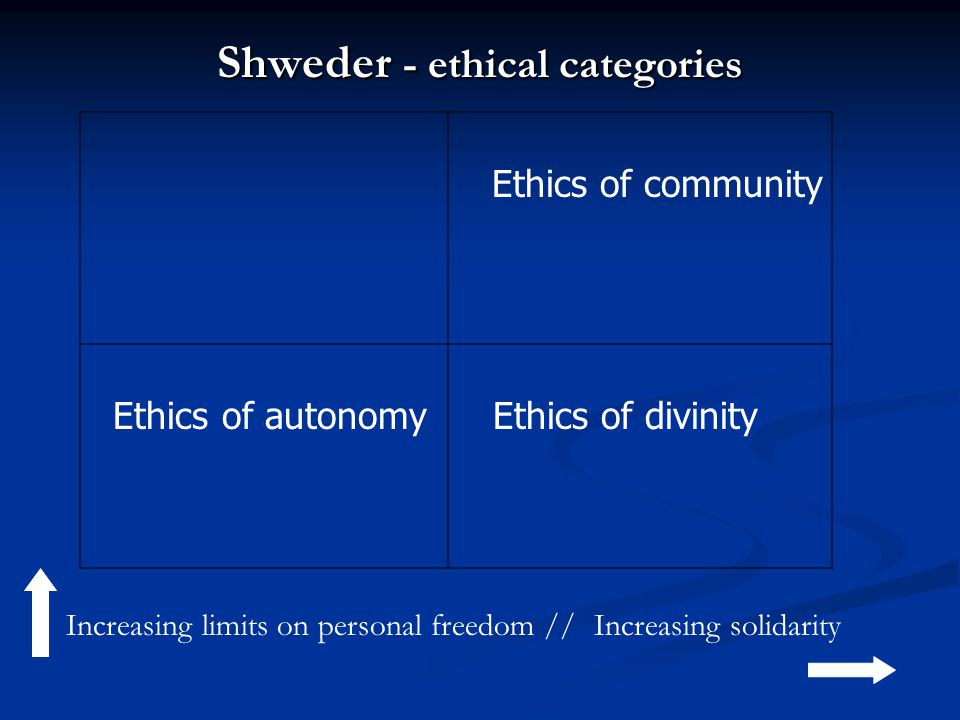 Ethics of community Ethics of autonomy Ethics of divinity Increasing limits on personal freedom //Increasing solidarity Shweder - ethical categories
