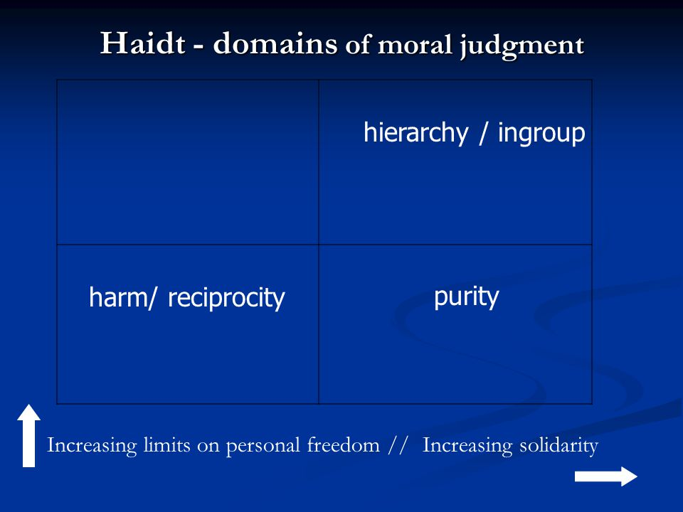hierarchy / ingroup harm/ reciprocity purity Increasing limits on personal freedom //Increasing solidarity Haidt - domains of moral judgment