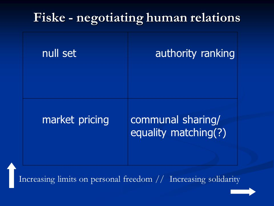 null set authority ranking market pricingcommunal sharing/ equality matching( ) Increasing limits on personal freedom //Increasing solidarity Fiske - negotiating human relations