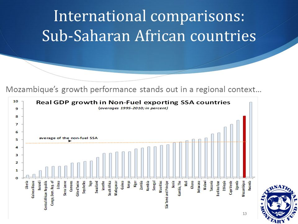 International comparisons: Sub-Saharan African countries Mozambique's growth performance stands out in a regional context… 13