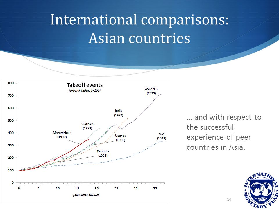 International comparisons: Asian countries … and with respect to the successful experience of peer countries in Asia.