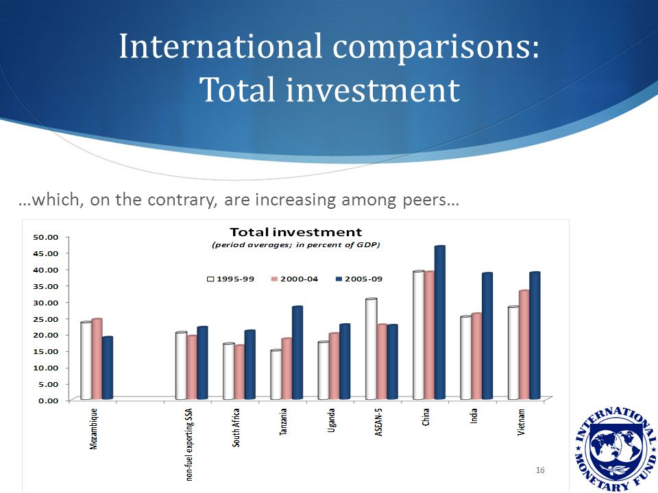 International comparisons: Total investment …which, on the contrary, are increasing among peers… 16