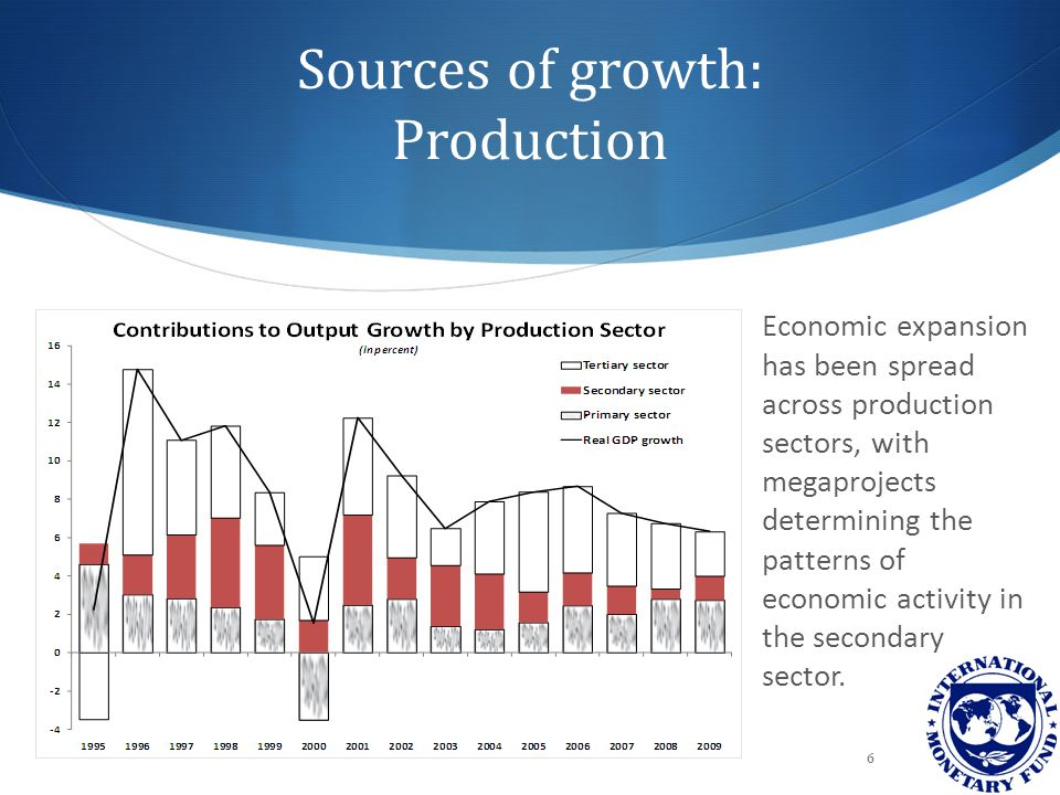Sources of growth: Production Economic expansion has been spread across production sectors, with megaprojects determining the patterns of economic act