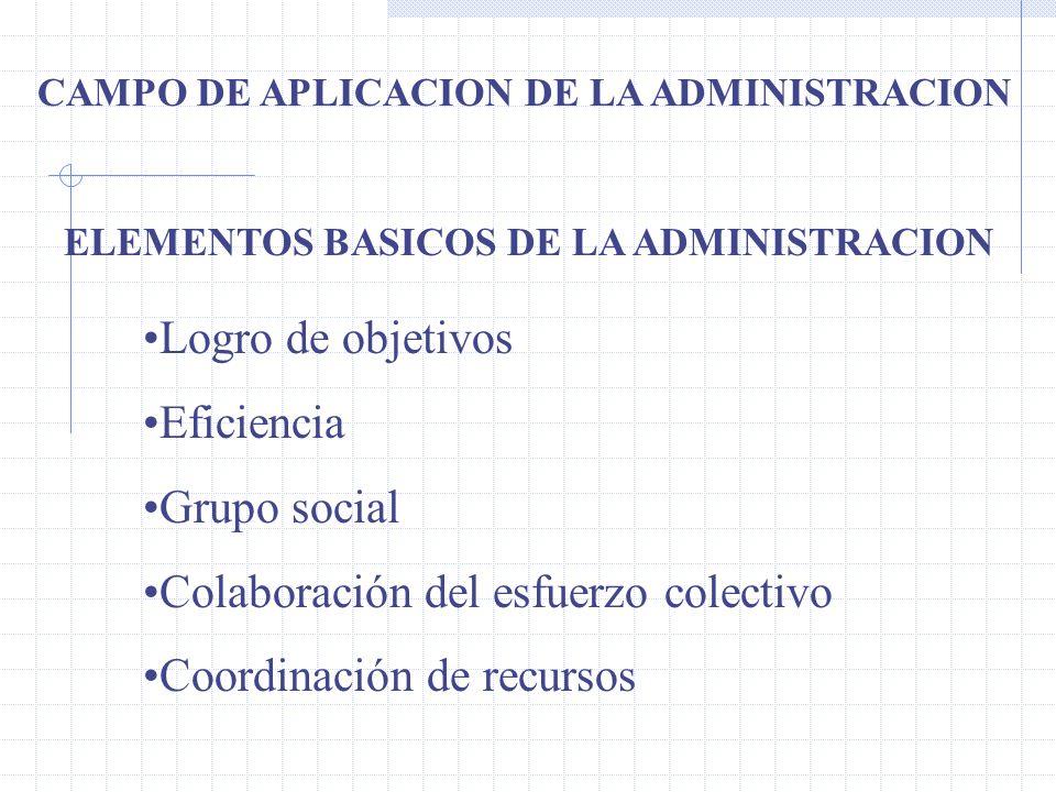 ELEMENTOS BASICOS DE LA ADMINISTRACION Logro de objetivos Eficiencia Grupo social Colaboración del esfuerzo colectivo Coordinación de recursos CAMPO DE APLICACION DE LA ADMINISTRACION