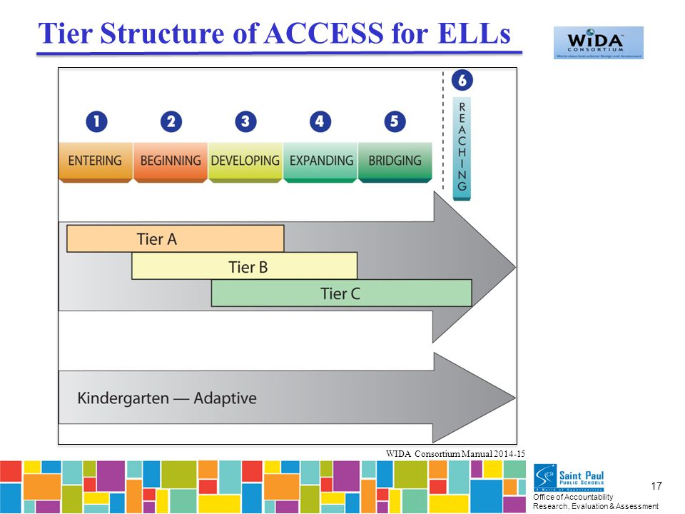 Office of Accountability Research, Evaluation & Assessment 17 Tier Structure of ACCESS for ELLs WIDA Consortium Manual 2014-15
