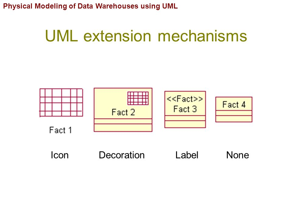 Physical Modeling of Data Warehouses using UML UML extension mechanisms Icon Decoration Label None