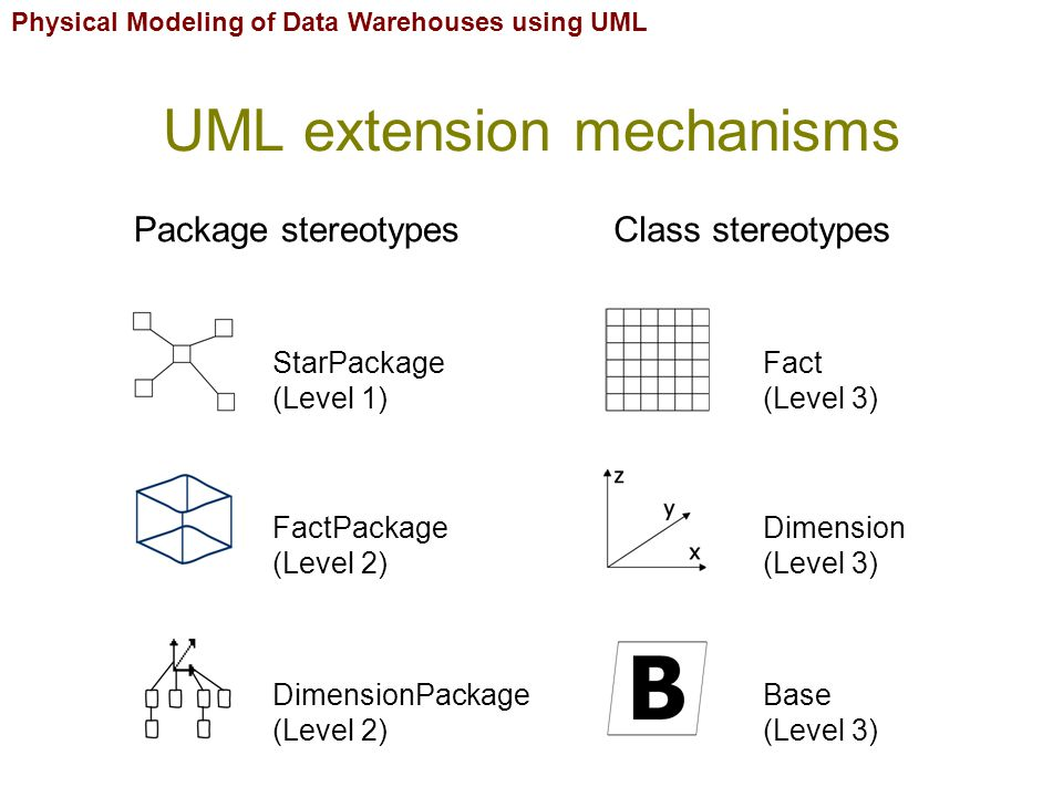 Physical Modeling of Data Warehouses using UML UML extension mechanisms Package stereotypesClass stereotypes DimensionPackage (Level 2) StarPackage (Level 1) FactPackage (Level 2) Base (Level 3) Dimension (Level 3) Fact (Level 3)
