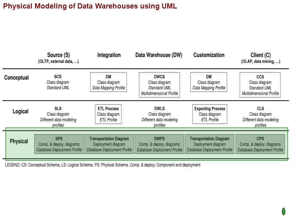 Physical Modeling of Data Warehouses using UML