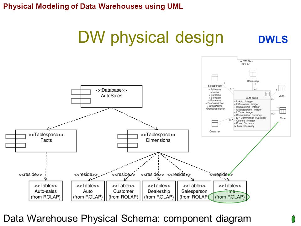 Physical Modeling of Data Warehouses using UML DW physical design Data Warehouse Physical Schema: component diagram DWLS