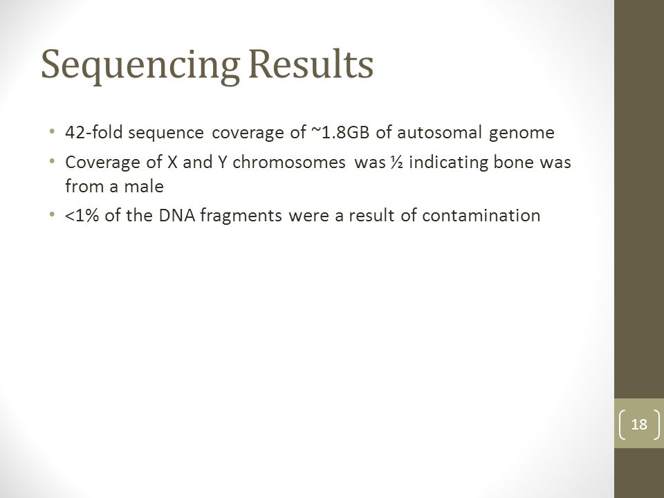 Sequencing Results 42-fold sequence coverage of ~1.8GB of autosomal genome Coverage of X and Y chromosomes was ½ indicating bone was from a male <1% o