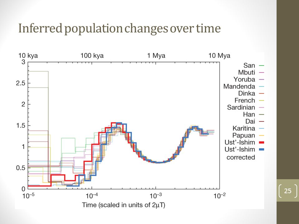 Inferred population changes over time 25