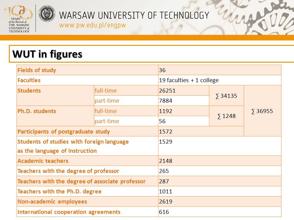 WUT in figures Fields of study3636 Faculties19 faculties + 1 college Studentsfull-time26251 ∑ 34135 ∑ 36955 part-time7884 Ph.D.