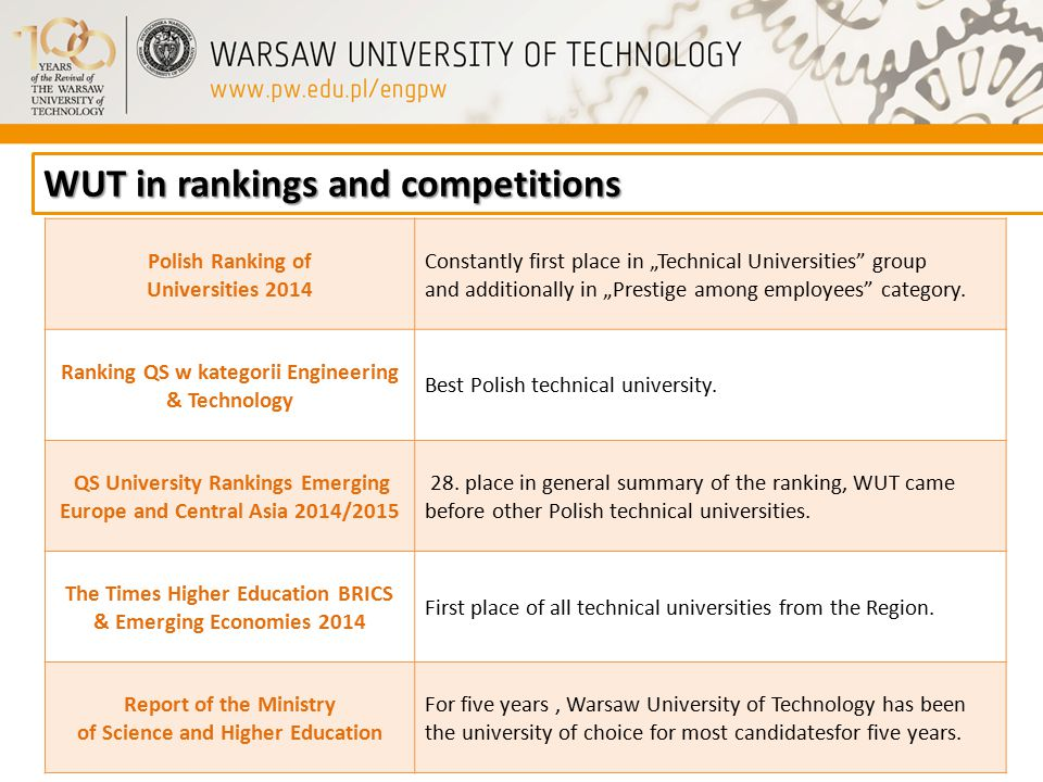 "WUT in rankings and competitions Polish Ranking of Universities 2014 Constantly first place in ""Technical Universities group and additionally in ""Prestige among employees category."