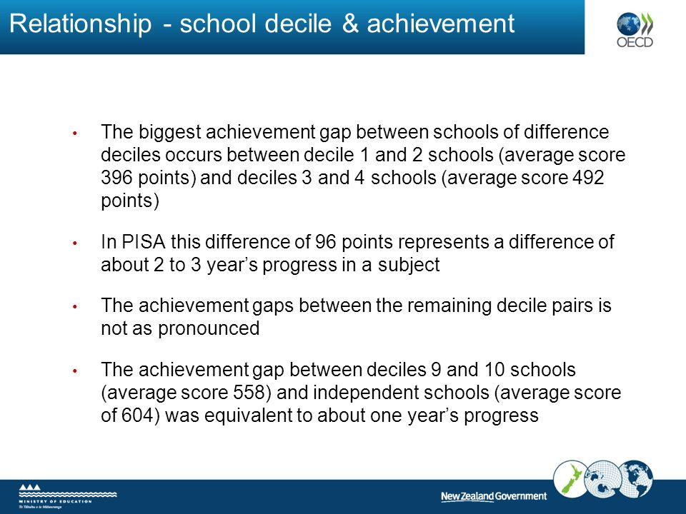 Relationship - school decile & achievement The biggest achievement gap between schools of difference deciles occurs between decile 1 and 2 schools (average score 396 points) and deciles 3 and 4 schools (average score 492 points) In PISA this difference of 96 points represents a difference of about 2 to 3 year's progress in a subject The achievement gaps between the remaining decile pairs is not as pronounced The achievement gap between deciles 9 and 10 schools (average score 558) and independent schools (average score of 604) was equivalent to about one year's progress