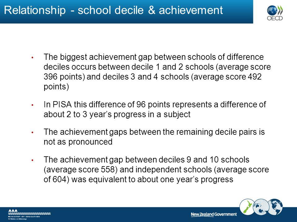 Relationship - school decile & achievement The biggest achievement gap between schools of difference deciles occurs between decile 1 and 2 schools (av