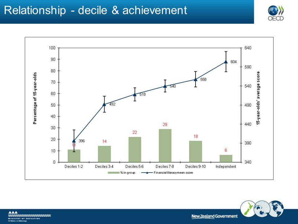 Relationship - decile & achievement