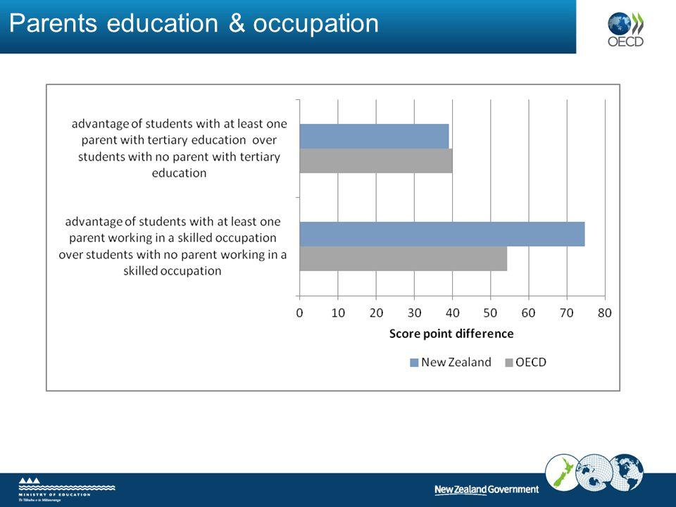 Parents education & occupation