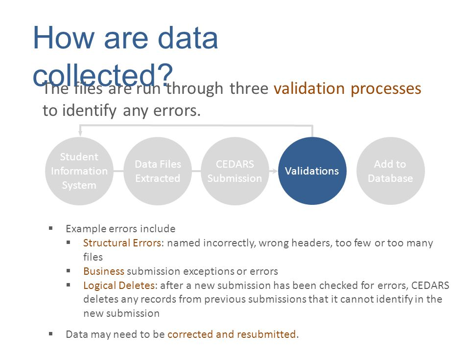 The files are run through three validation processes to identify any errors. How are data collected?  Example errors include  Structural Errors: nam