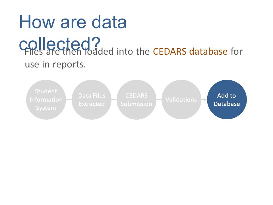 Files are then loaded into the CEDARS database for use in reports.
