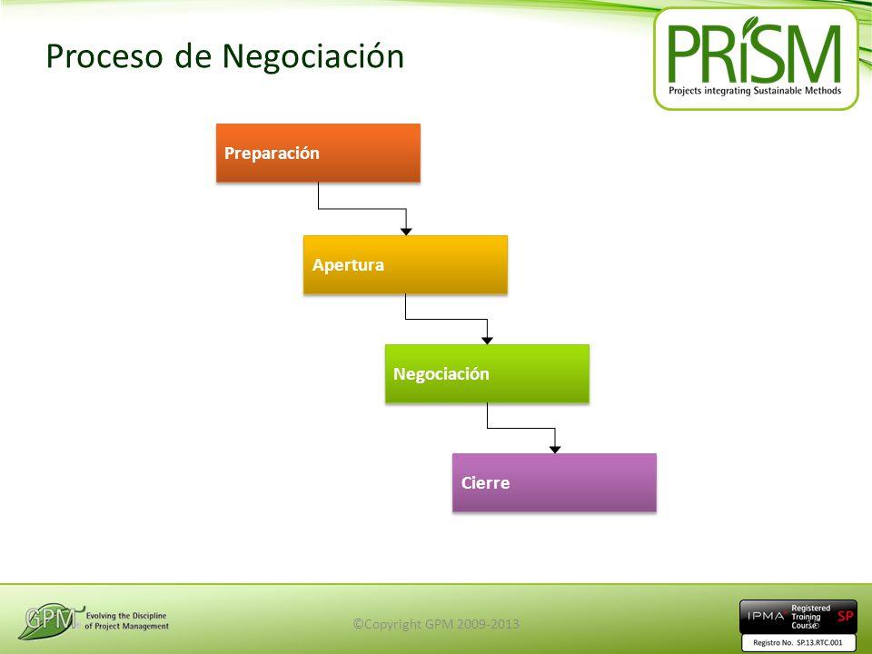 Proceso de Negociación Preparación Apertura Negociación Cierre ©Copyright GPM 2009-201315