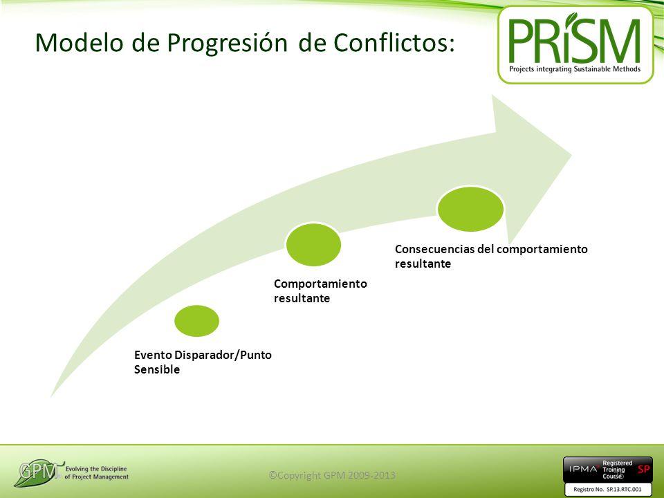 Modelo de Progresión de Conflictos: Evento Disparador/Punto Sensible Comportamiento resultante Consecuencias del comportamiento resultante ©Copyright