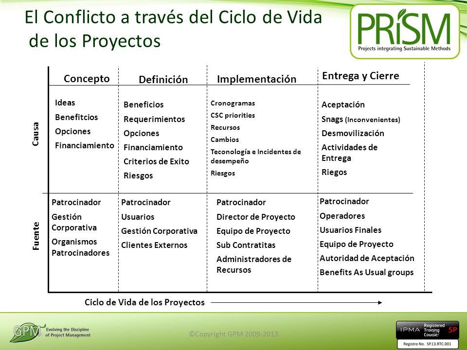 El Conflicto a través del Ciclo de Vida de los Proyectos Concepto Definición Implementación Entrega y Cierre Fuente Ciclo de Vida de los Proyectos Ide