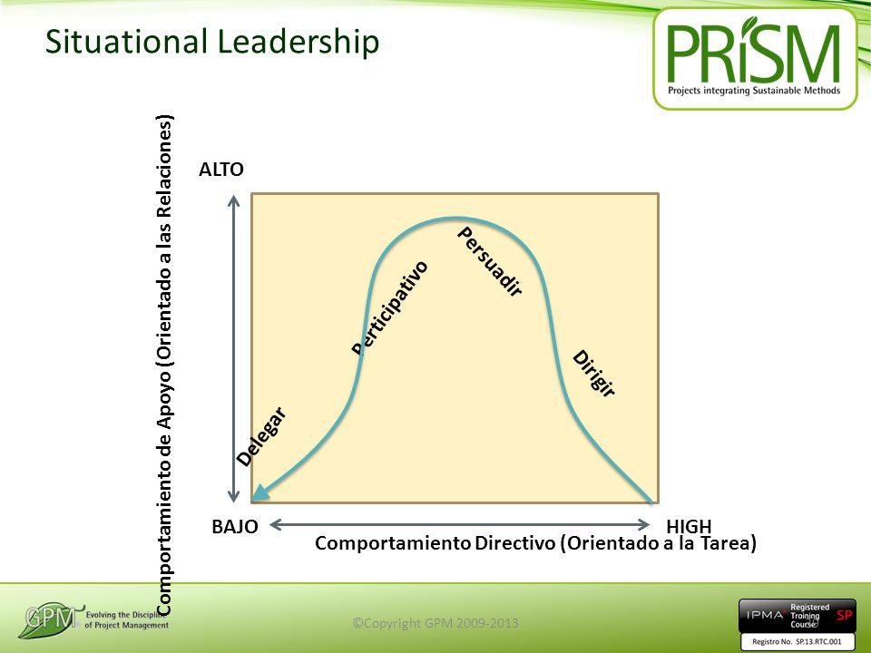 Situational Leadership Delegar Dirigir Perticipativo Persuadir ALTO BAJOHIGH Comportamiento Directivo (Orientado a la Tarea) Comportamiento de Apoyo (