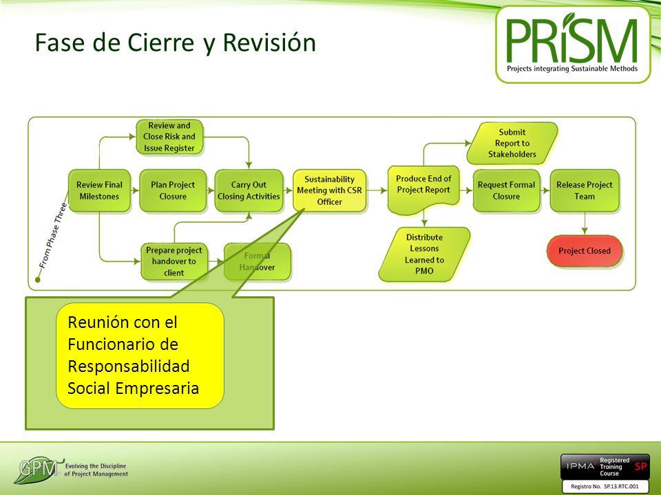 Fase de Cierre y Revisión Reunión con el Funcionario de Responsabilidad Social Empresaria