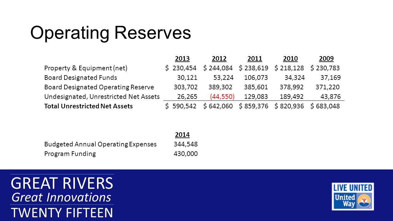 GREAT RIVERS Great Innovations TWENTY FIFTEEN GREAT RIVERS Great Innovations TWENTY FIFTEEN Operating Reserves GREAT RIVERS Great Innovations TWENTY FIFTEEN 20132012201120102009 Property & Equipment (net) $ 230,454 $ 244,084 $ 238,619 $ 218,128 $ 230,783 Board Designated Funds 30,121 53,224 106,073 34,324 37,169 Board Designated Operating Reserve 303,702 389,302 385,601 378,992 371,220 Undesignated, Unrestricted Net Assets 26,265 (44,550) 129,083 189,492 43,876 Total Unrestricted Net Assets $ 590,542 $ 642,060 $ 859,376 $ 820,936 $ 683,048 2014 Budgeted Annual Operating Expenses 344,548 Program Funding 430,000