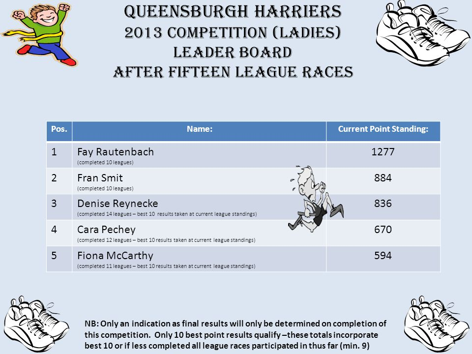 QUEENSBURGH HARRIERS 2013 Competition (Ladies) Leader board after fifteen league races Pos.Name:Current Point Standing: 1Fay Rautenbach (completed 10 leagues) 1277 2Fran Smit (completed 10 leagues) 884 3Denise Reynecke (completed 14 leagues – best 10 results taken at current league standings) 836 4Cara Pechey (completed 12 leagues – best 10 results taken at current league standings) 670 5Fiona McCarthy (completed 11 leagues – best 10 results taken at current league standings) 594 NB: Only an indication as final results will only be determined on completion of this competition.