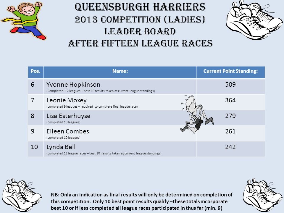 QUEENSBURGH HARRIERS 2013 Competition (Ladies) Leader board after fifteen league races Pos.Name:Current Point Standing: 6Yvonne Hopkinson (Completed 12 leagues – best 10 results taken at current league standings) 509 7Leonie Moxey (completed 9 leagues – required to complete final league race) 364 8Lisa Esterhuyse (completed 10 leagues) 279 9Eileen Combes (completed 10 leagues) 261 10Lynda Bell (completed 11 league races – best 10 results taken at current league standings) 242 NB: Only an indication as final results will only be determined on completion of this competition.