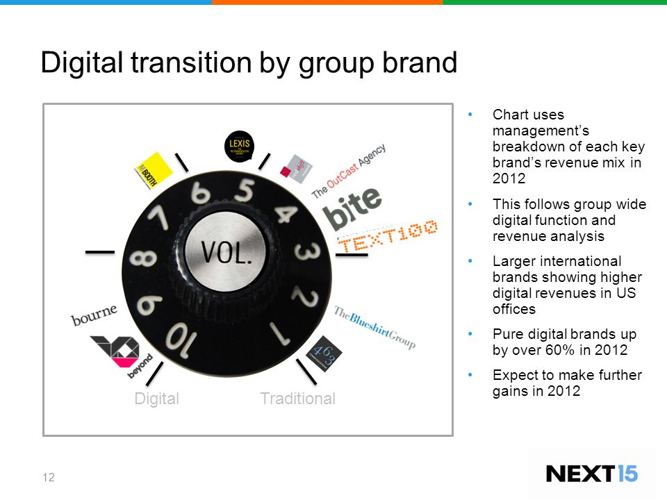 Digital transition by group brand 12 Digital Traditional Chart uses management's breakdown of each key brand's revenue mix in 2012 This follows group