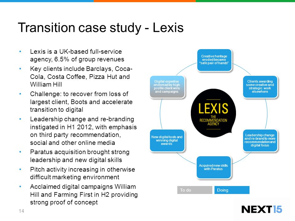 Transition case study - Lexis Lexis is a UK-based full-service agency, 6.5% of group revenues Key clients include Barclays, Coca- Cola, Costa Coffee,