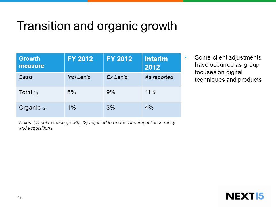 Transition and organic growth 15 Some client adjustments have occurred as group focuses on digital techniques and products Growth measure FY 2012 Interim 2012 BasisIncl LexisEx LexisAs reported Total (1) 6%9%11% Organic (2) 1%3%4% Notes: (1) net revenue growth, (2) adjusted to exclude the impact of currency and acquisitions