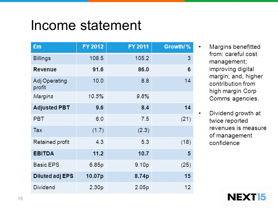 Income statement 18 £mFY 2012 FY 2011Growth/ % Billings108.5105.23 Revenue91.686.06 Adj Operating profit 10.08.814 Margins10.5%9.8% Adjusted PBT9.68.414 PBT6.07.5(21) Tax(1.7)(2.3) Retained profit4.35.3(18) EBITDA11.210.75 Basic EPS6.85p9.10p (25) Diluted adj EPS10.07p8.74p15 Dividend2.30p2.05p12 Margins benefitted from: careful cost management; improving digital margin; and, higher contribution from high margin Corp Comms agencies.