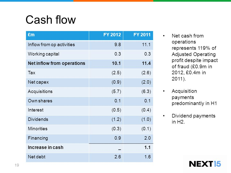 Cash flow £mFY 2012FY 2011 Inflow from op activities9.811.1 Working capital0.3 Net inflow from operations10.111.4 Tax(2.5)(2.6) Net capex(0.9)(2.0) Acquisitions(5.7)(6.3) Own shares0.1 Interest(0.5)(0.4) Dividends(1.2)(1.0) Minorities(0.3)(0.1) Financing0.92.0 Increase in cash_1.1 Net debt2.61.6 Net cash from operations represents 119% of Adjusted Operating profit despite impact of fraud (£0.9m in 2012, £0.4m in 2011).