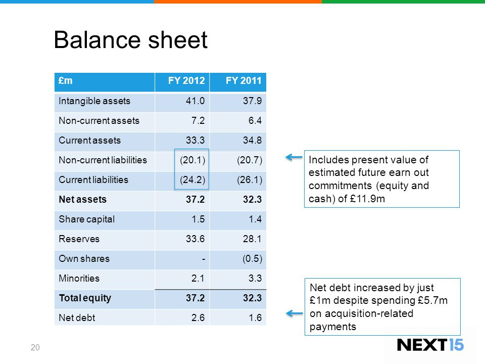 Balance sheet 20 Includes present value of estimated future earn out commitments (equity and cash) of £11.9m £mFY 2012FY 2011 Intangible assets41.037.9 Non-current assets7.26.4 Current assets33.334.8 Non-current liabilities(20.1)(20.7) Current liabilities(24.2)(26.1) Net assets37.232.3 Share capital1.51.4 Reserves33.628.1 Own shares-(0.5) Minorities2.13.3 Total equity37.232.3 Net debt2.61.6 Net debt increased by just £1m despite spending £5.7m on acquisition-related payments