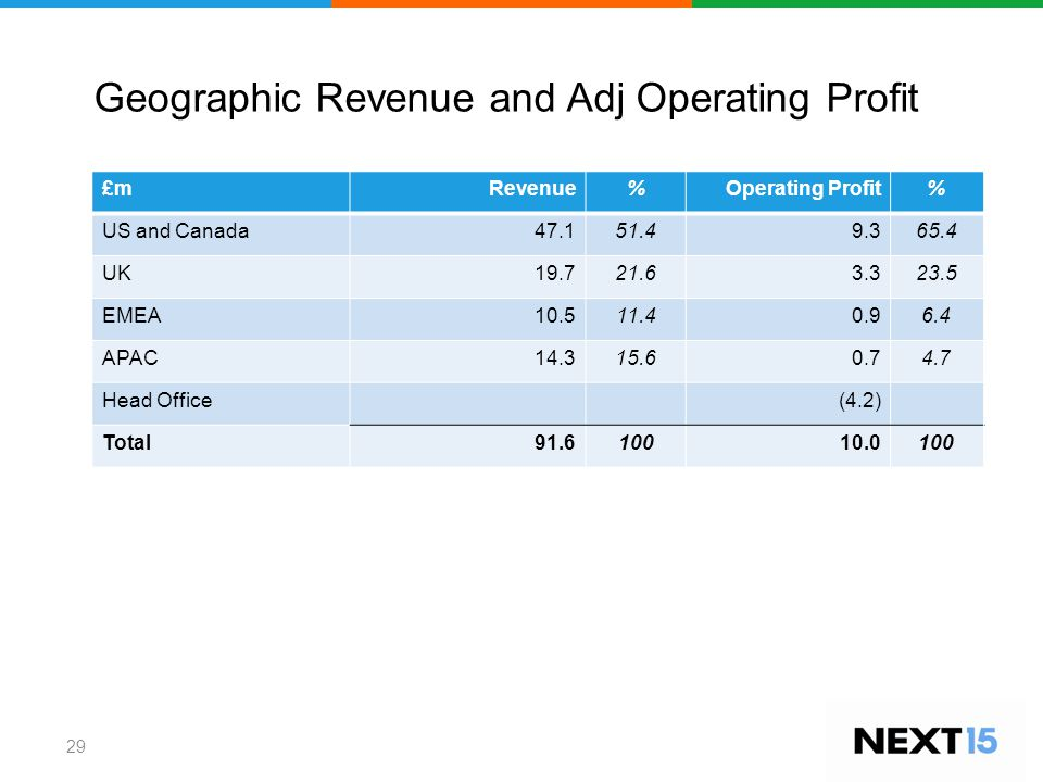 Geographic Revenue and Adj Operating Profit £mRevenue%Operating Profit% US and Canada47.151.49.365.4 UK19.721.63.323.5 EMEA 10.511.40.96.4 APAC14.315.