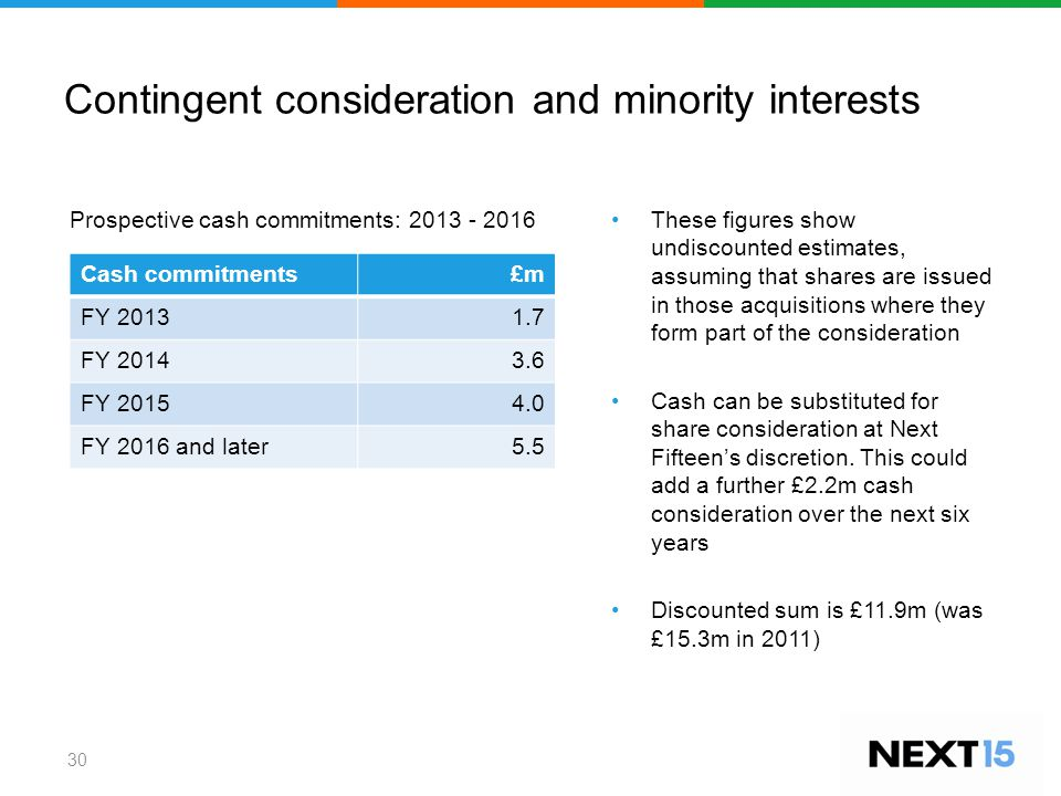 Contingent consideration and minority interests 30 Cash commitments£m FY 20131.7 FY 20143.6 FY 20154.0 FY 2016 and later5.5 These figures show undiscounted estimates, assuming that shares are issued in those acquisitions where they form part of the consideration Cash can be substituted for share consideration at Next Fifteen's discretion.