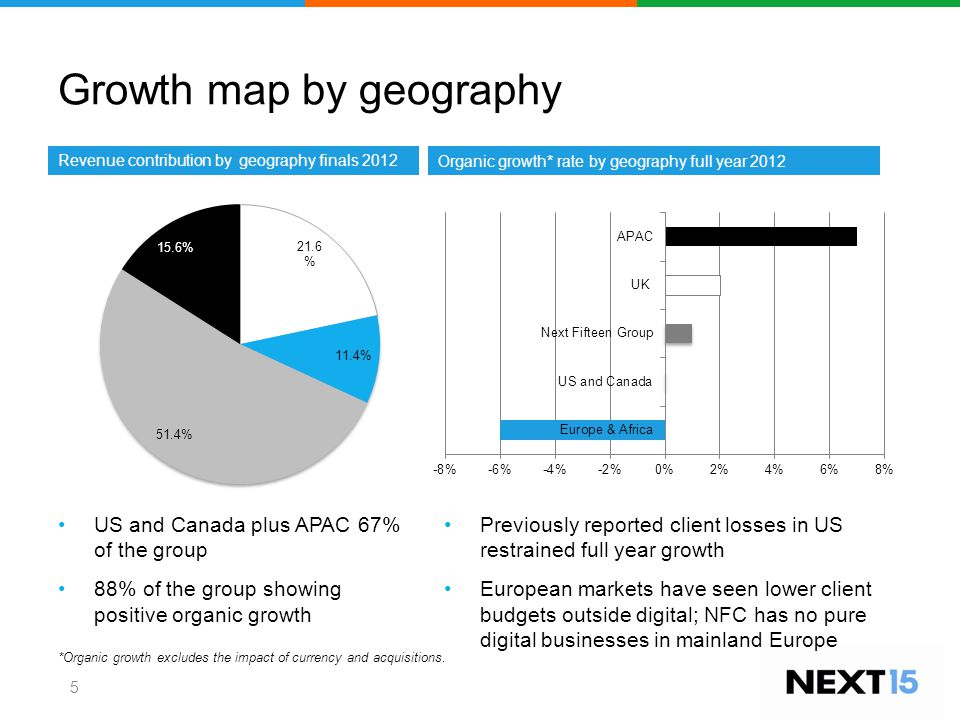 Growth map by geography 5 Revenue contribution by geography finals 2012 Organic growth* rate by geography full year 2012 Previously reported client losses in US restrained full year growth European markets have seen lower client budgets outside digital; NFC has no pure digital businesses in mainland Europe *Organic growth excludes the impact of currency and acquisitions.