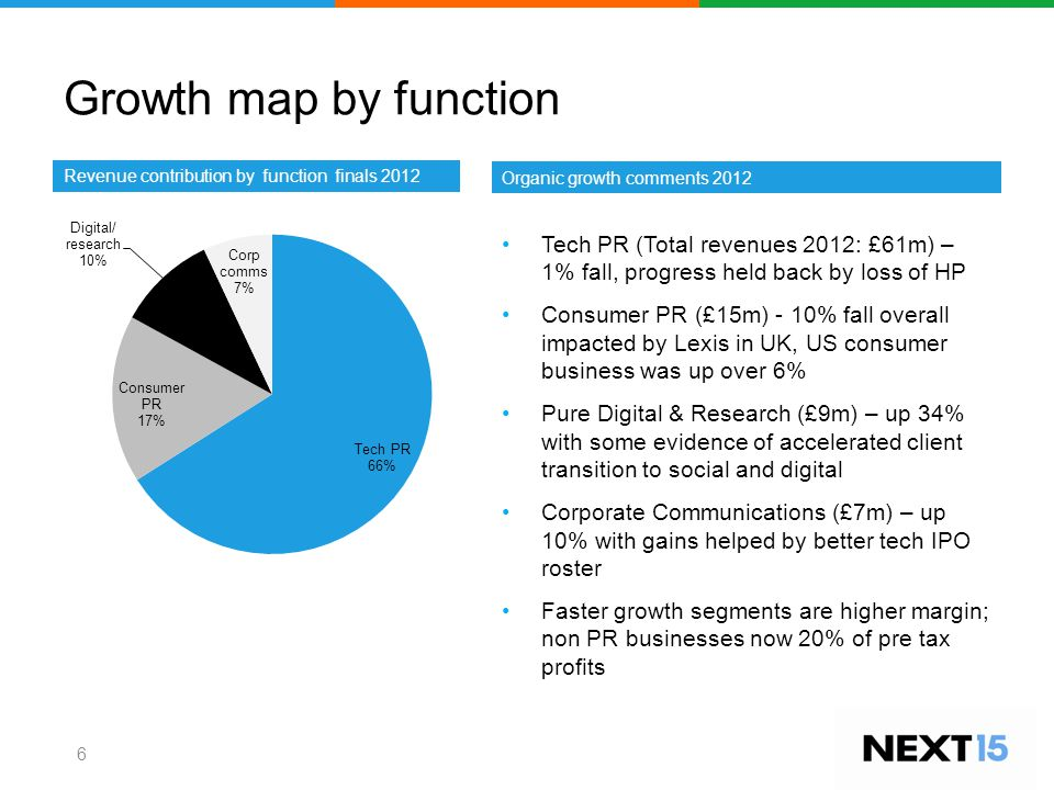 Growth map by function 6 Revenue contribution by function finals 2012 Tech PR (Total revenues 2012: £61m) – 1% fall, progress held back by loss of HP