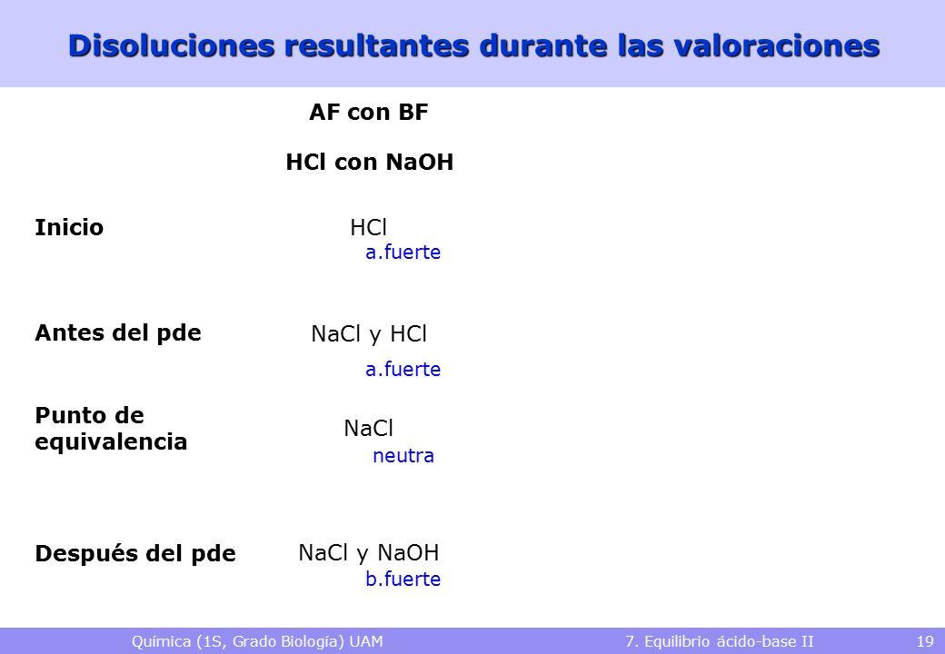 Química (1S, Grado Biología) UAM 7. Equilibrio ácido-base II 19 Disoluciones resultantes durante las valoraciones HCl con NaOHHAc con NaOH Inicio Ante