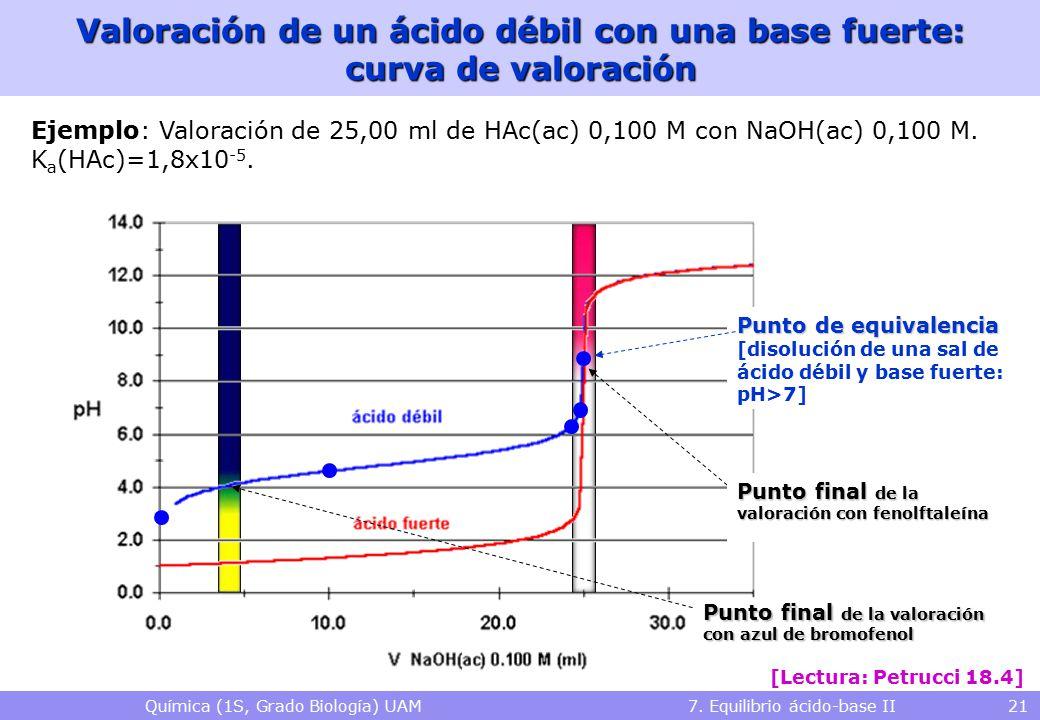 Química (1S, Grado Biología) UAM 7. Equilibrio ácido-base II 21 Valoración de un ácido débil con una base fuerte: curva de valoración Ejemplo: Valorac